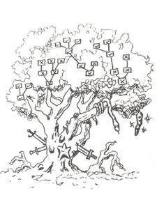 Syntax Tree Taḥbir offers forbidden fruit.